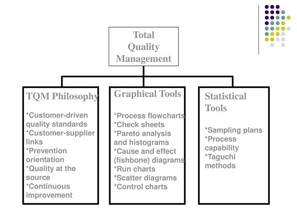 the taguchi methods for quality improvement Quality loss function and tolerance improvement in quality  a quick review of the product and process design improvement using the taguchi design of.