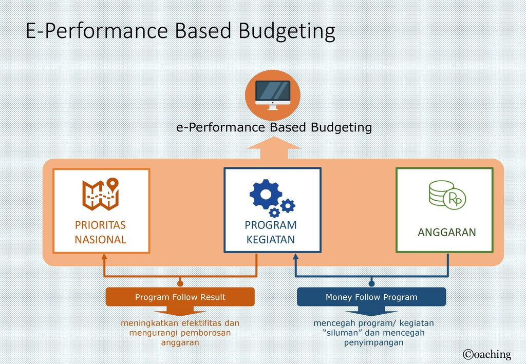 outcame based budgeting Broward county budget-in-brief 4 outcome based budgeting process fiscal year 2010 is the third year for the outcome-based budget process in broward county.