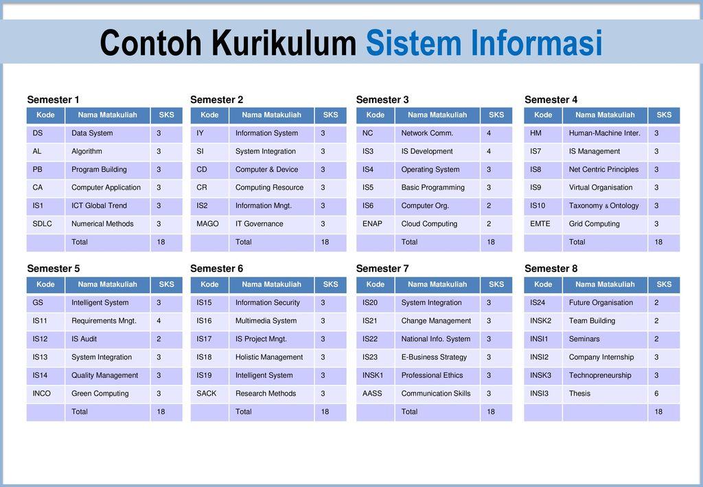 semester system