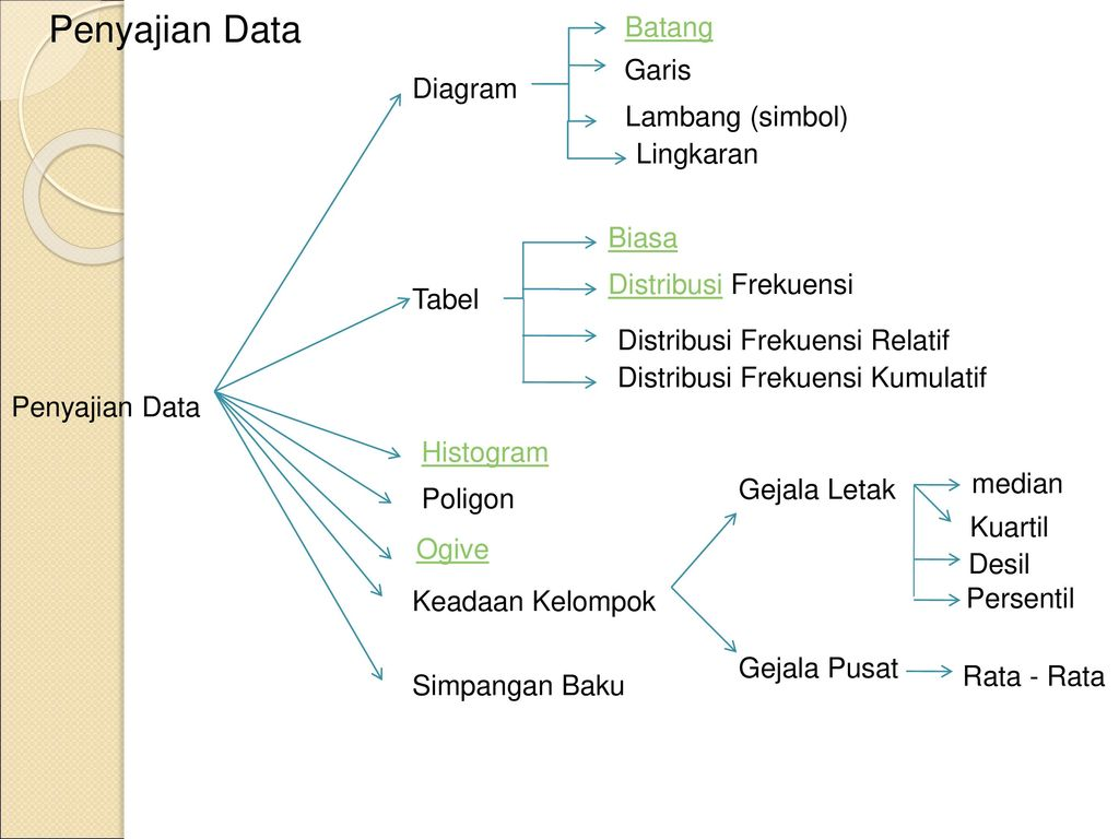 Pengolahan data dan penyajiannya ppt download penyajian data batang garis diagram lambang simbol lingkaran biasa ccuart Choice Image