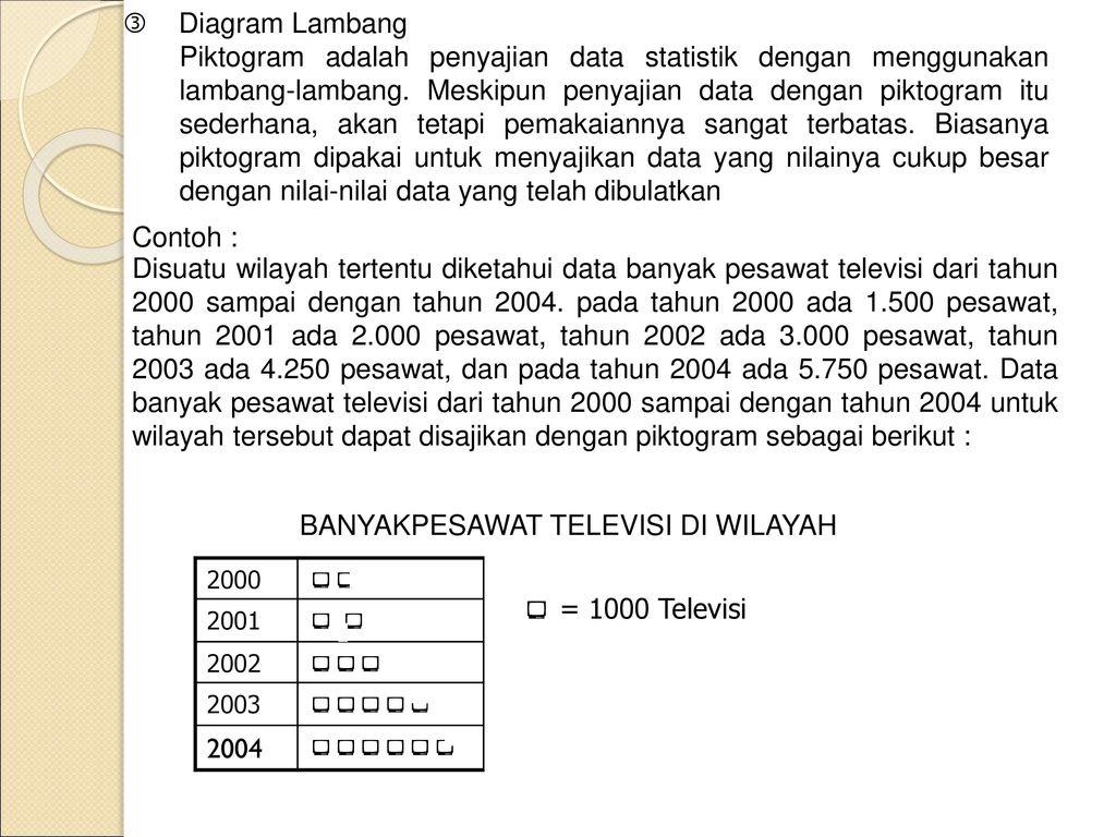 Pengolahan data dan penyajiannya ppt download 7 banyakpesawat televisi di wilayah 2004 diagram lambang piktogram adalah penyajian data statistik ccuart Gallery