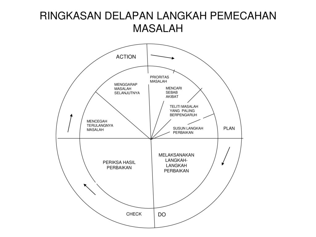 Diagram sebab akibat diagram tulang ikanfishbone chart ppt 11 ringkasan delapan langkah pemecahan masalah ccuart Images