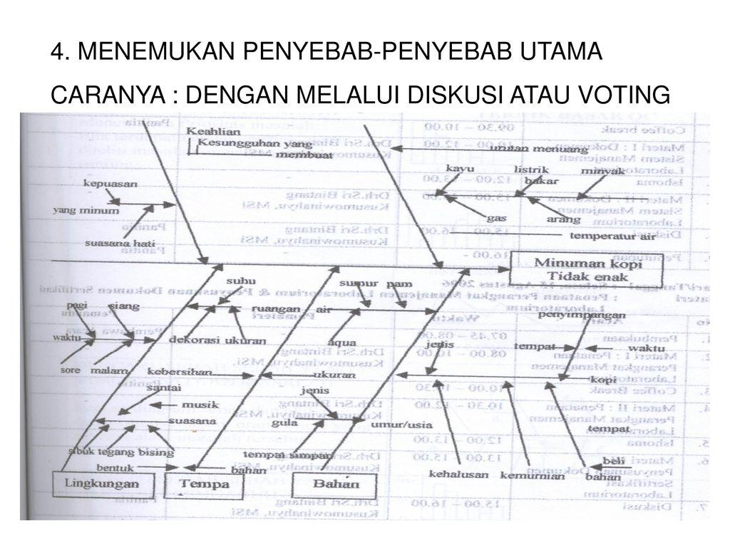 Diagram sebab akibat diagram tulang ikanfishbone chart ppt download 4 4 ccuart Image collections