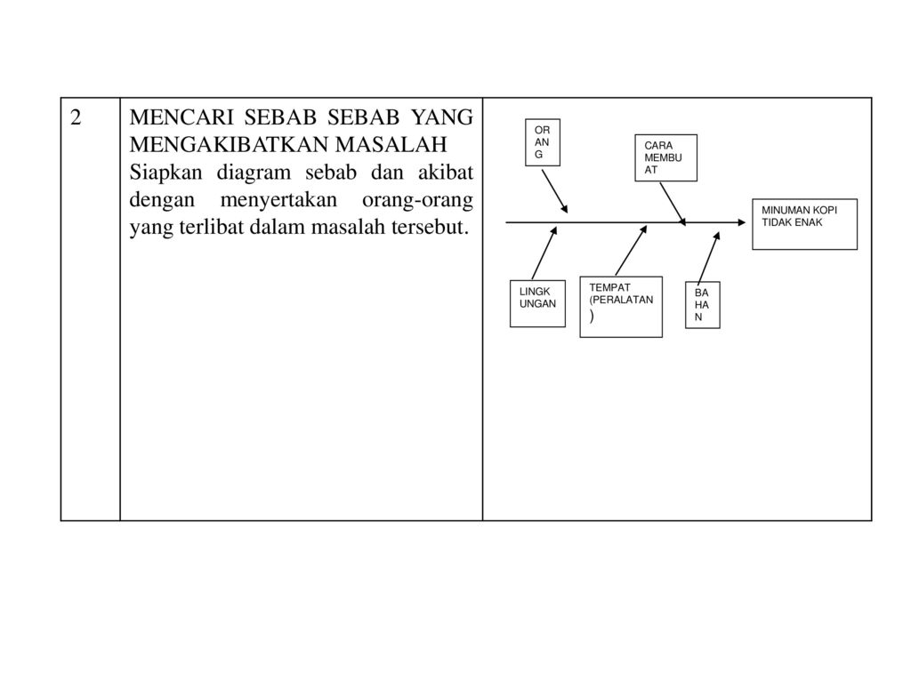 Diagram sebab akibat diagram tulang ikanfishbone chart ppt mencari sebab sebab yang mengakibatkan masalah ccuart Images