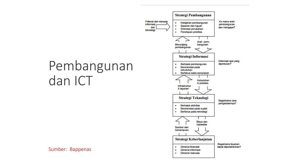 Pembangunan dan ICT Sumber: Bappenas