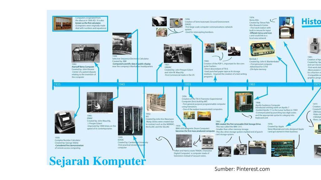 Sejarah Komputer Sumber: Pinterest.com