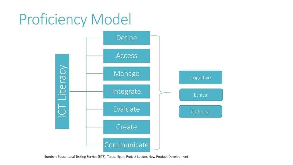Proficiency Model Cognitive Ethical Technical