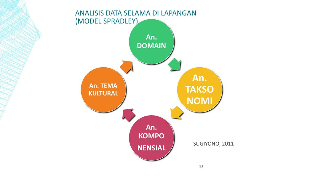 ANALISIS DATA SELAMA DI LAPANGAN (Model Spradley)