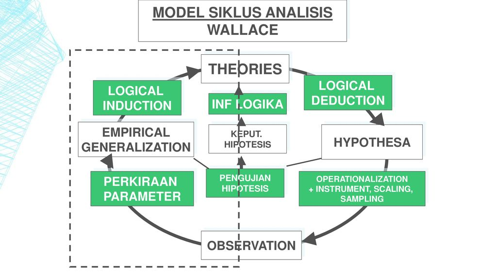 MODEL SIKLUS ANALISIS WALLACE THEORIES