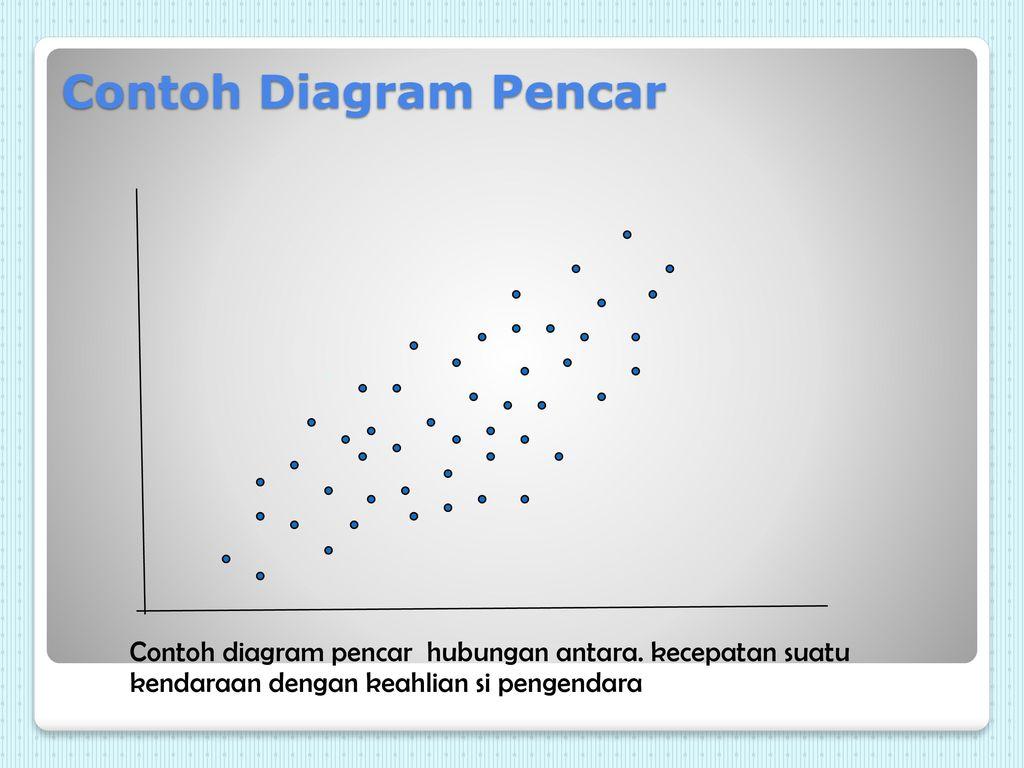 Seven tools dalam pengendalian kualitas ppt download 24 contoh diagram pencar ccuart Gallery