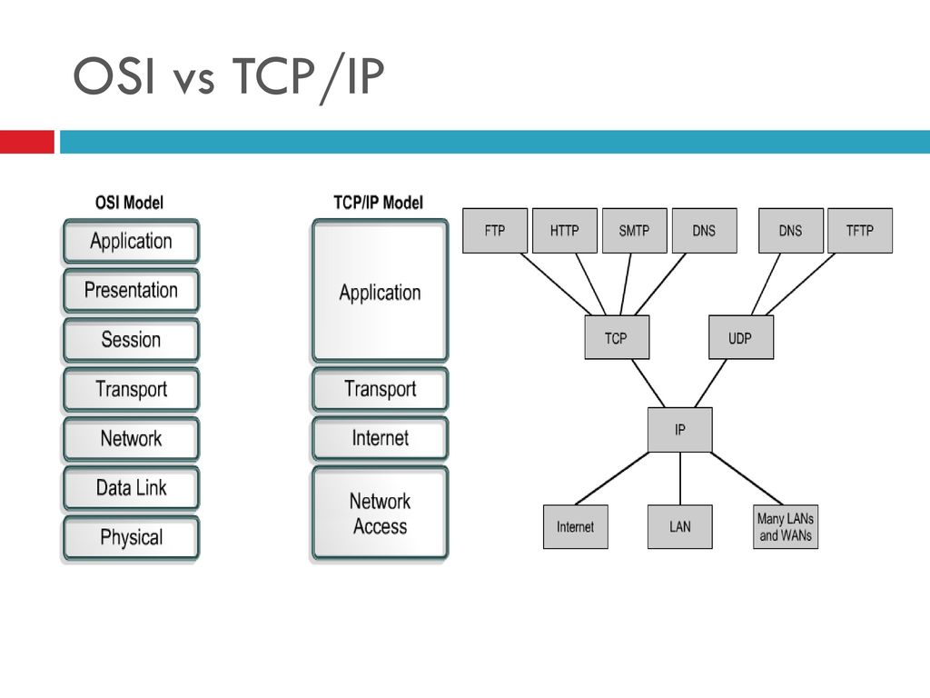 osi vs tcp ip model