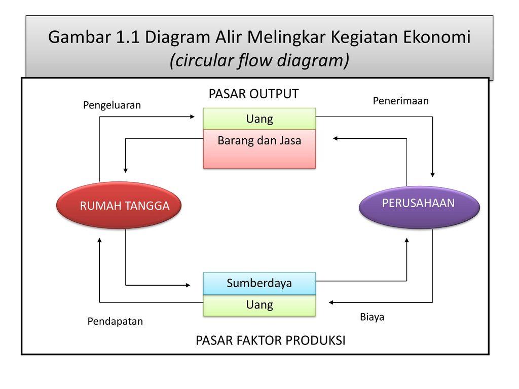 Teori ekonomi 1 microeconomics theory ppt download 10 gambar 11 diagram alir melingkar kegiatan ekonomi circular flow ccuart Gallery