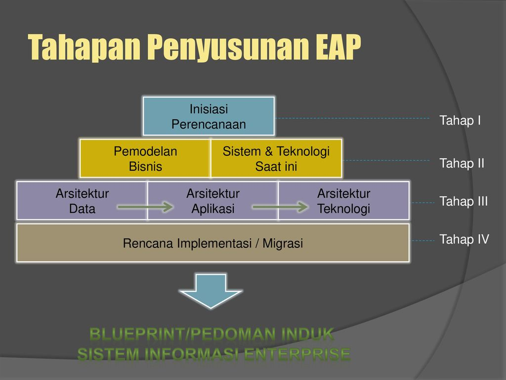 Enterprise integration system ppt download 12 tahapan penyusunan eap malvernweather