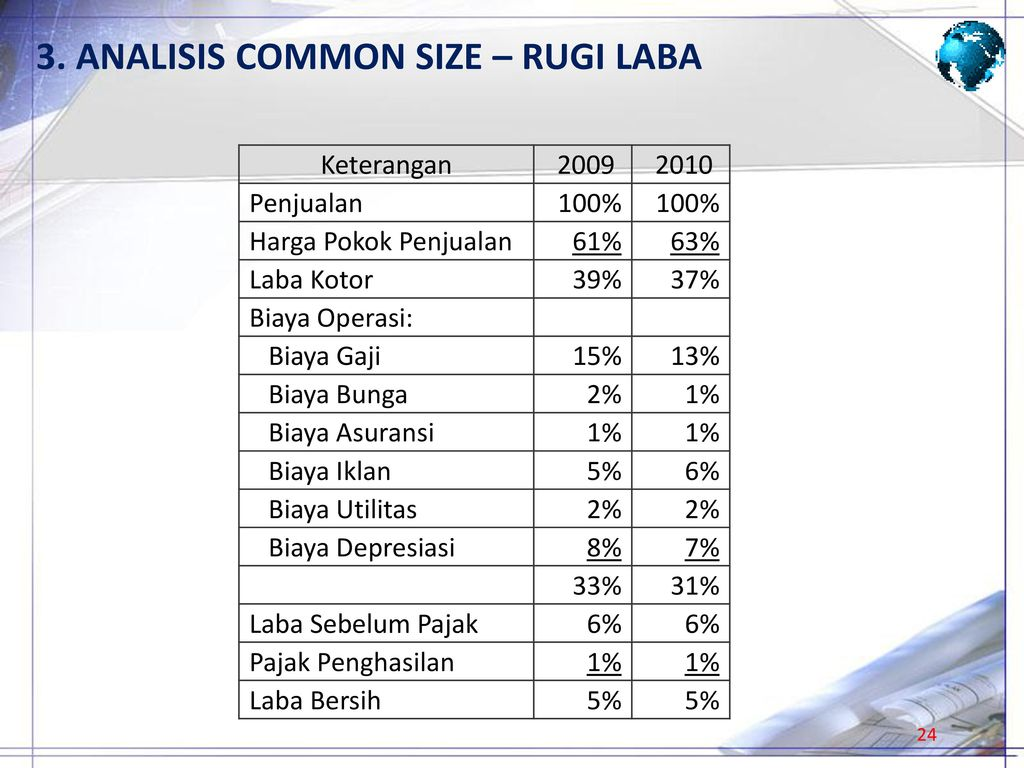 3. ANALISIS COMMON SIZE – RUGI LABA