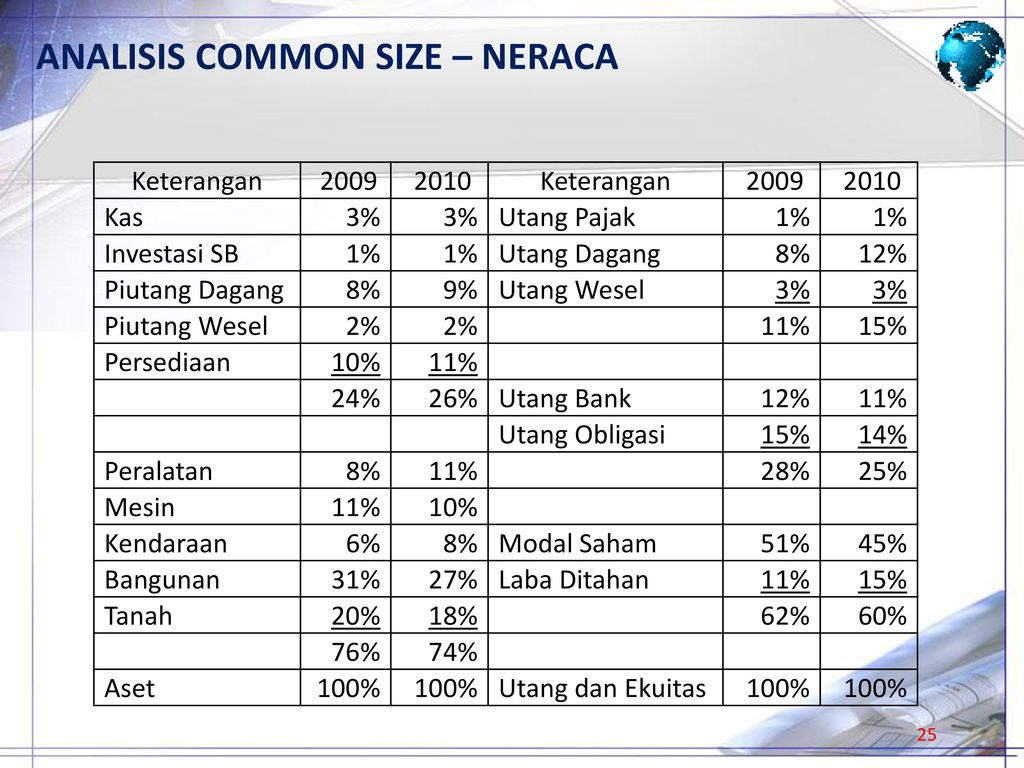 ANALISIS COMMON SIZE – NERACA