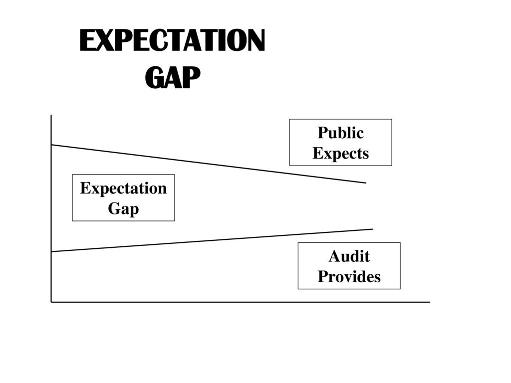 audit expectation gap nigerian experience Determinants of audit fees for listed firms in the results of the study show that audit fees auditor experience 221 the audit expectation gap and.