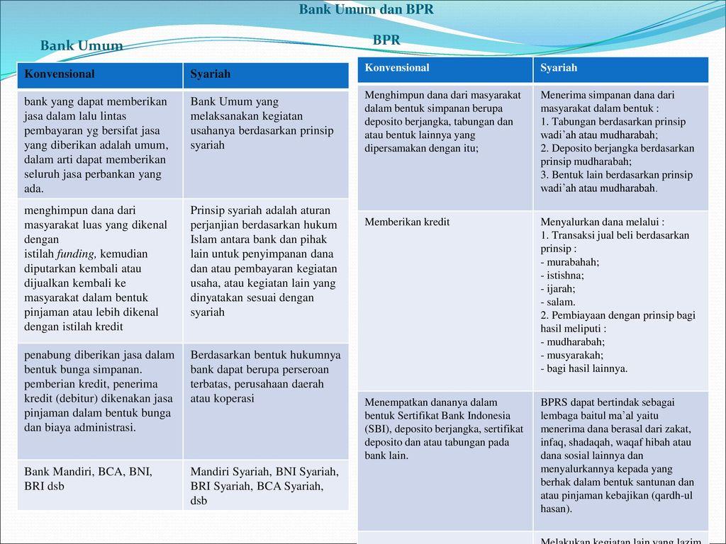 Bank Umum dan BPR BPR Bank Umum Konvensional Syariah