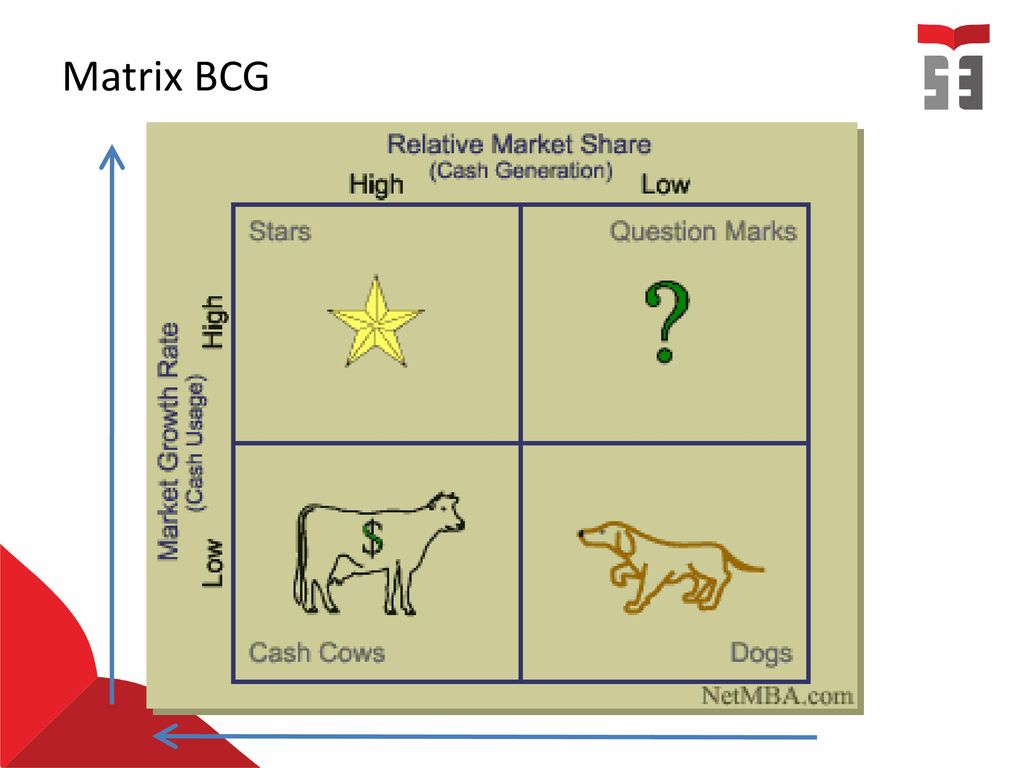 bcg matrix of philips Here is the marketing strategy of siemens siemens uses demographic bcg matrix in the marketing strategy of it competes with companies like philips.
