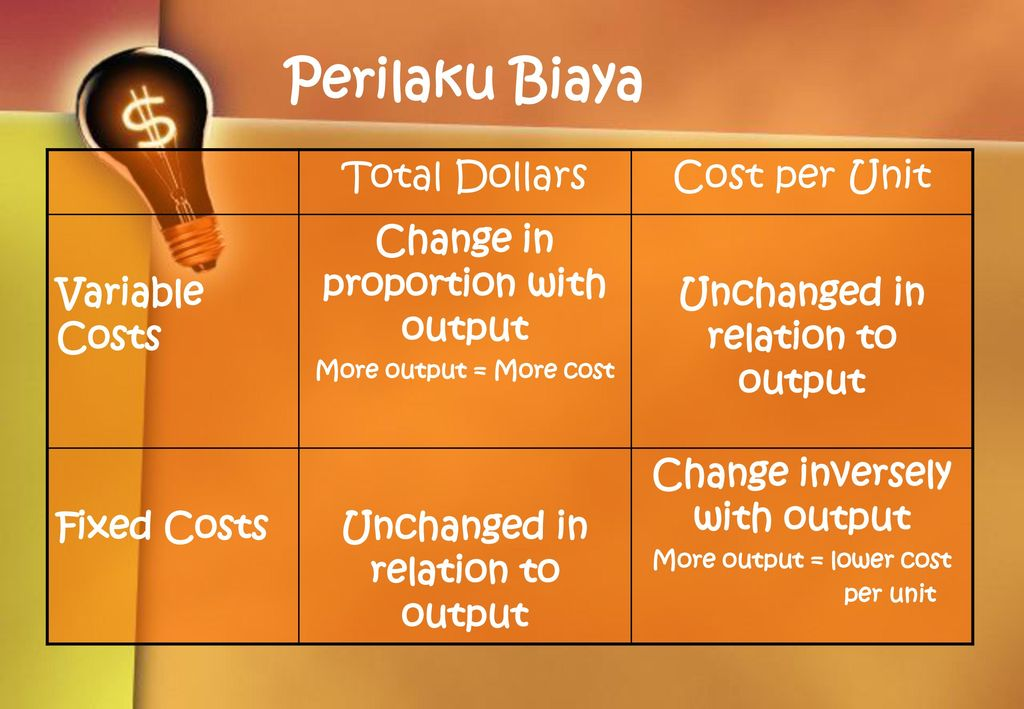 Perilaku Biaya Total Dollars Cost per Unit Variable Costs