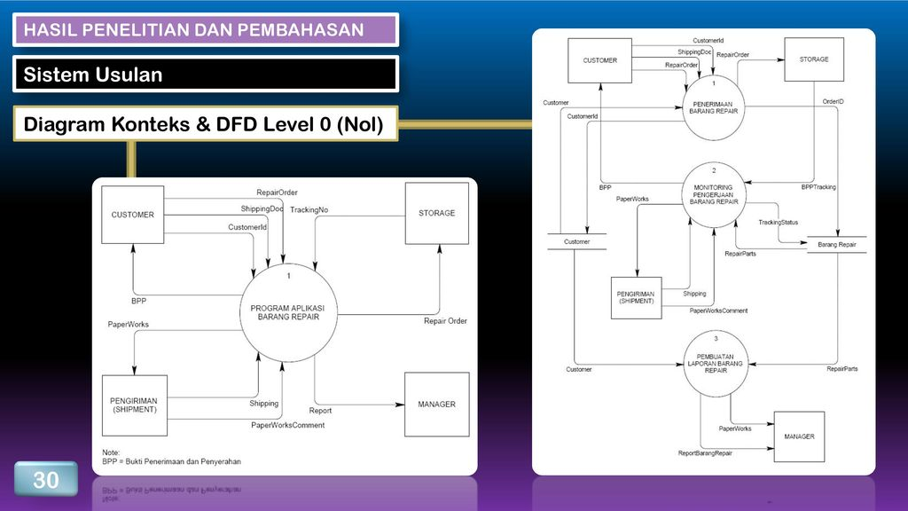 Politeknik lp3i bandung ppt download 30 sistem usulan diagram konteks dfd level 0 nol ccuart