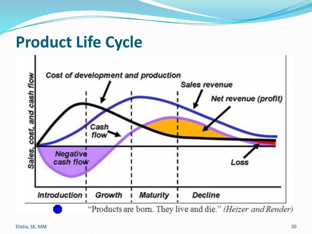 product life cycle analysis for toyota prius