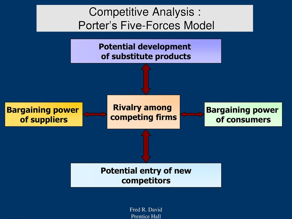 What's the difference between Porter's 5 Forces and SWOT analysis?
