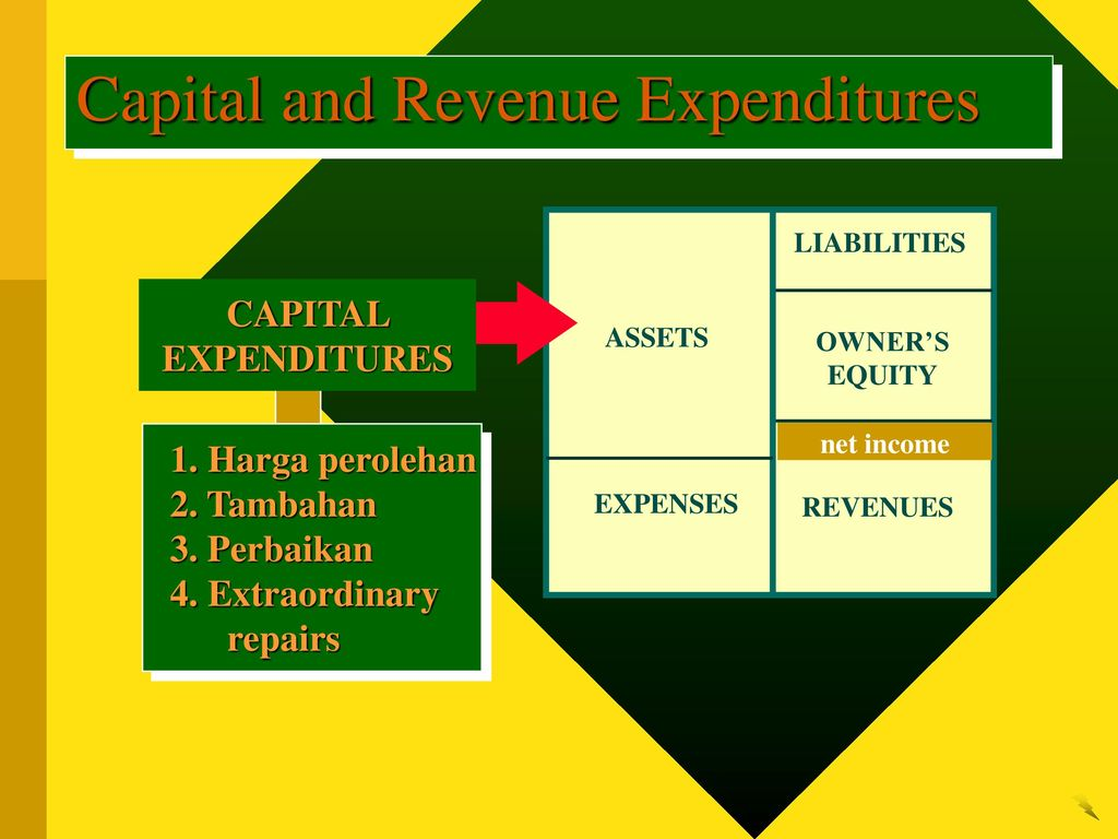 capital expenditure and revenue expenditure essay Tax & capital expenditure essay capital allowances take the place of depreciation, as depreciation is not an allowable deduction for the tax purposes this must be taken into account while building up a business plan for new ventures.