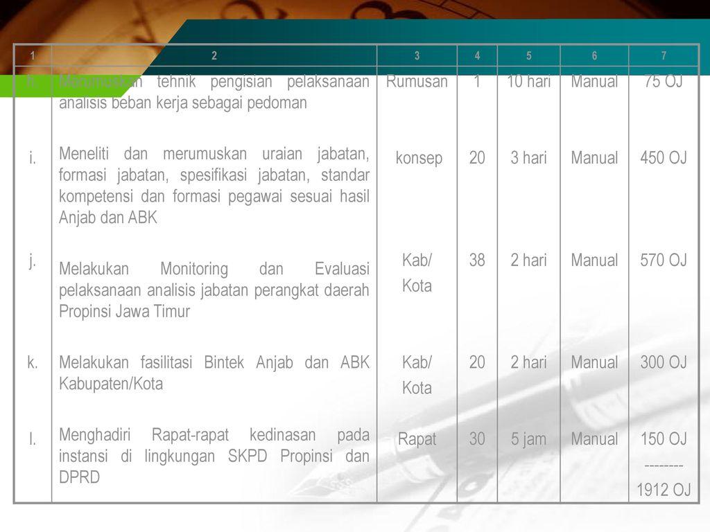Melakukan fasilitasi Bintek Anjab dan ABK Kabupaten/Kota
