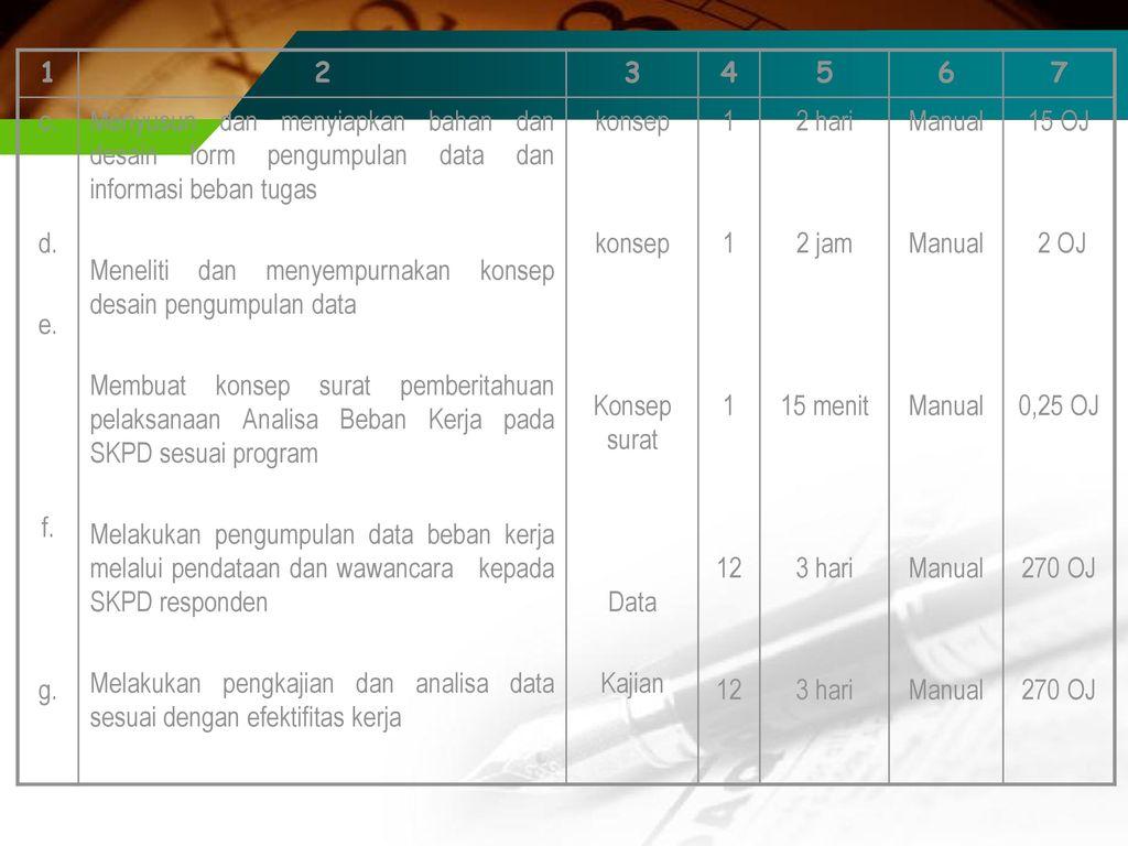 1 2. 3. 4. 5. 6. 7. c. d. e. f. g. Menyusun dan menyiapkan bahan dan desain form pengumpulan data dan informasi beban tugas.