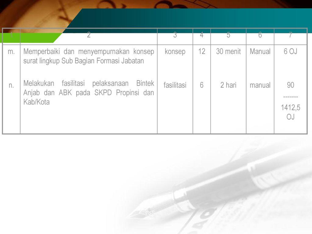 1 2. 3. 4. 5. 6. 7. m. n. Memperbaiki dan menyempurnakan konsep surat lingkup Sub Bagian Formasi Jabatan.