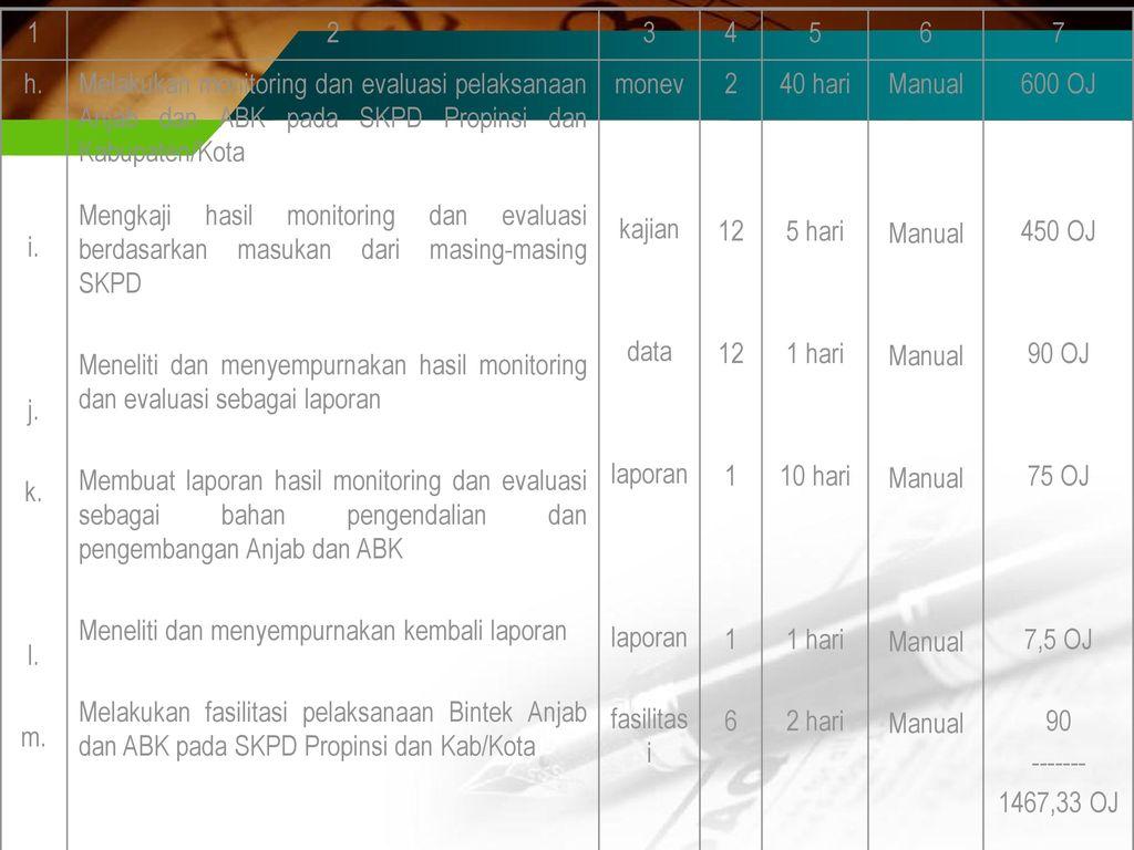 1 2. 3. 4. 5. 6. 7. h. i. j. k. l. m. Melakukan monitoring dan evaluasi pelaksanaan Anjab dan ABK pada SKPD Propinsi dan Kabupaten/Kota.