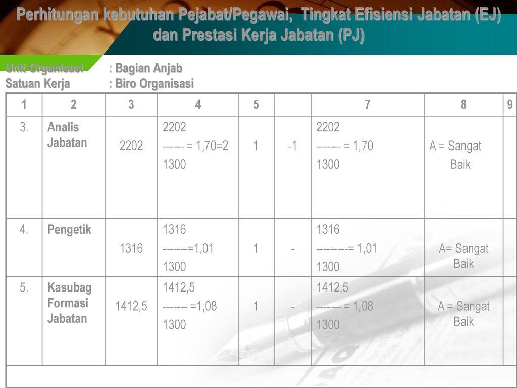 Perhitungan kebutuhan Pejabat/Pegawai, Tingkat Efisiensi Jabatan (EJ)
