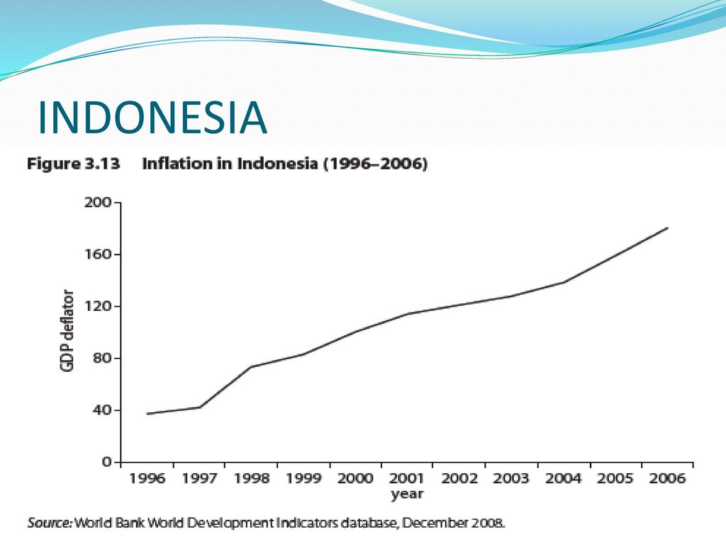 inflation and indonesia Find out about current and projected economic growth in indonesia and compare the data with other developing countries in southeast asia.