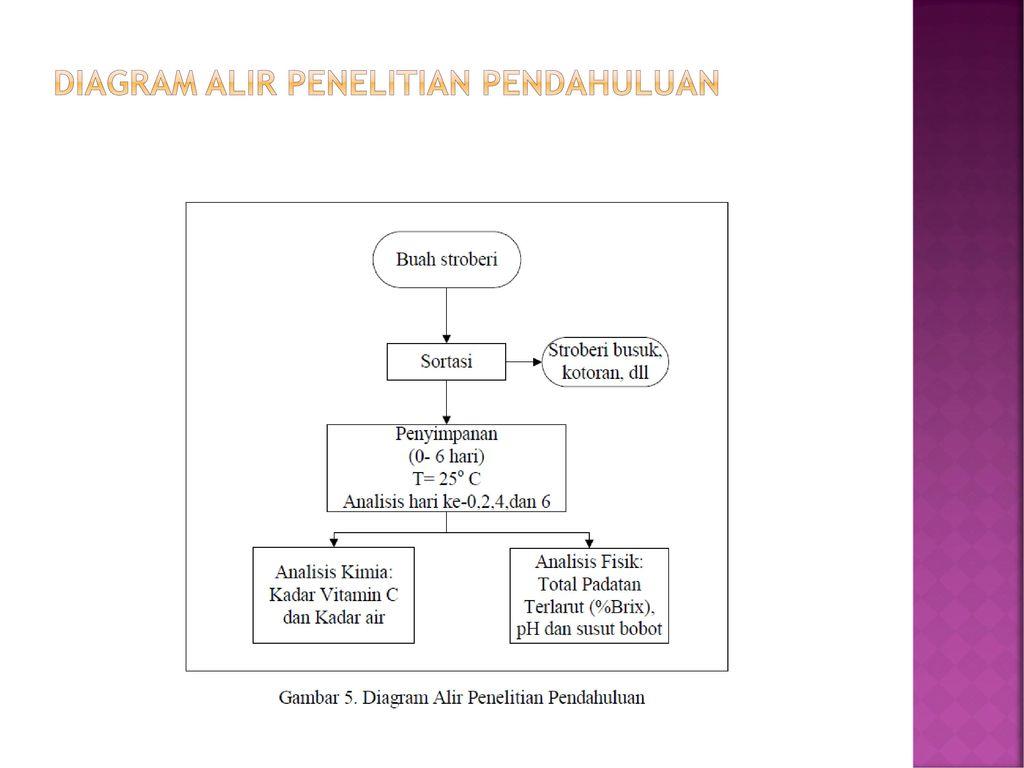 Drtantan widiantara mt ppt download 21 diagram alir penelitian pendahuluan ccuart Images