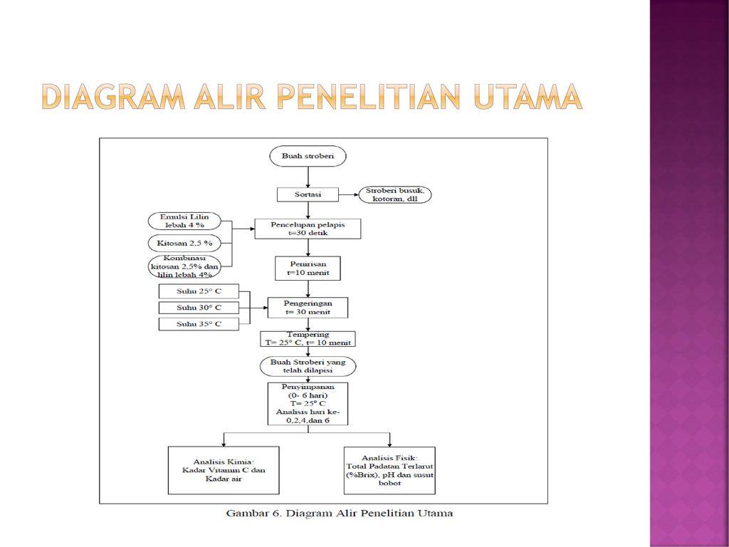Drtantan widiantara mt ppt download 22 diagram alir penelitian utama ccuart Images