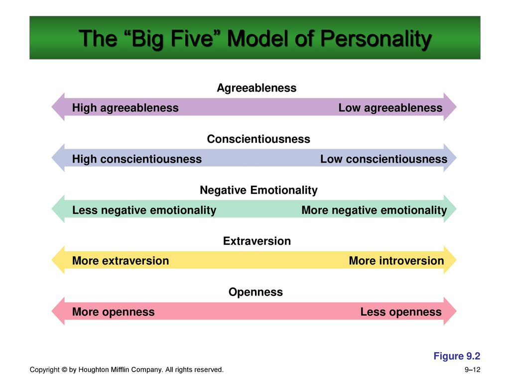 the big five model essay 1 use the five factor model personality inventory to rate yourself on the big five personality dimensions describe each factor of your big five personality inventory.