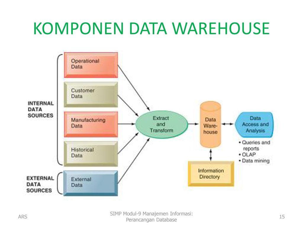 an analysis of the basic reasons for organizations to implement data warehouses Implementation of data warehousing by an organization and value of the data warehouse another reason for increasing data warehouses are high.