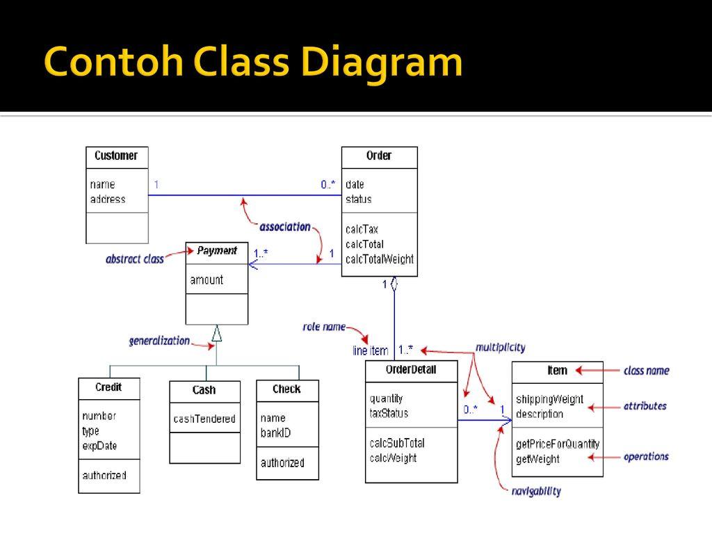Class diagram ppt download 16 contoh class diagram contoh class diagram ccuart Choice Image