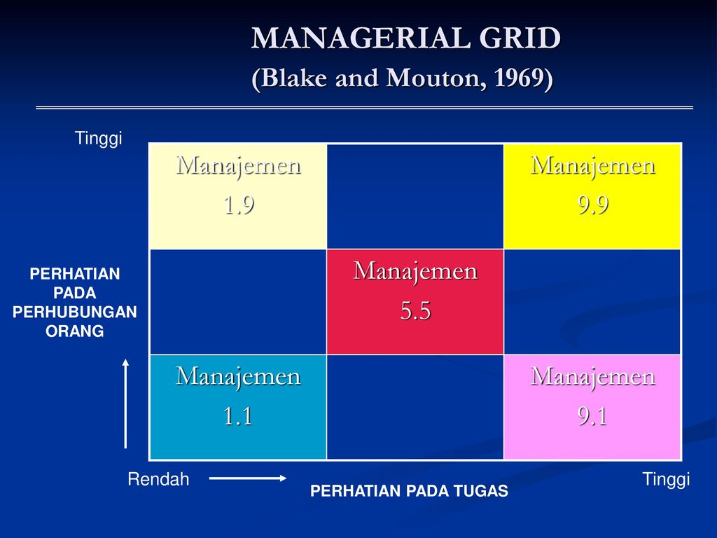 managerial grid Management (or managing) is the administration of an organization, whether it is a business, a not-for-profit organization, or government body.