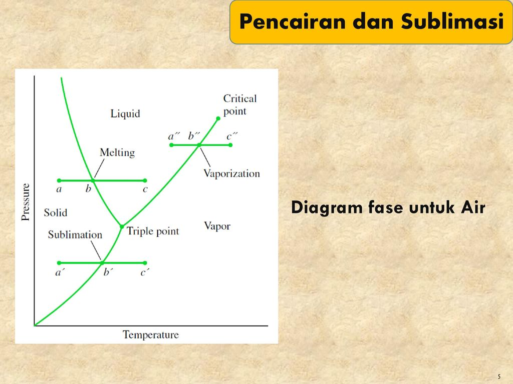 Evaluating properties ppt download diagram fase untuk air pencairan dan sublimasi ccuart Choice Image