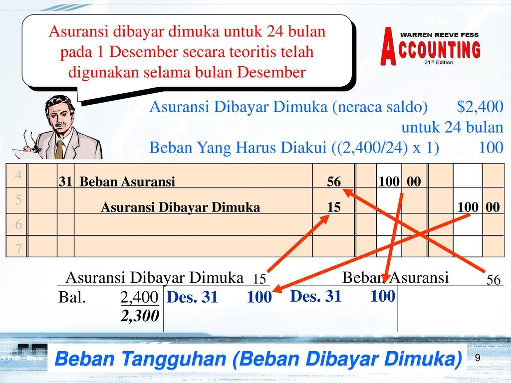audit beban dibayar dimuka