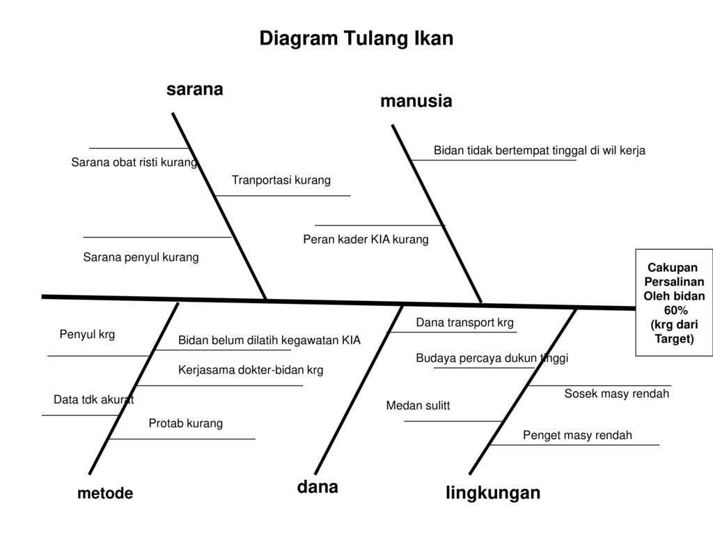 I menetapkan prioritas masalah ppt download 14 diagram tulang ikan ccuart Gallery