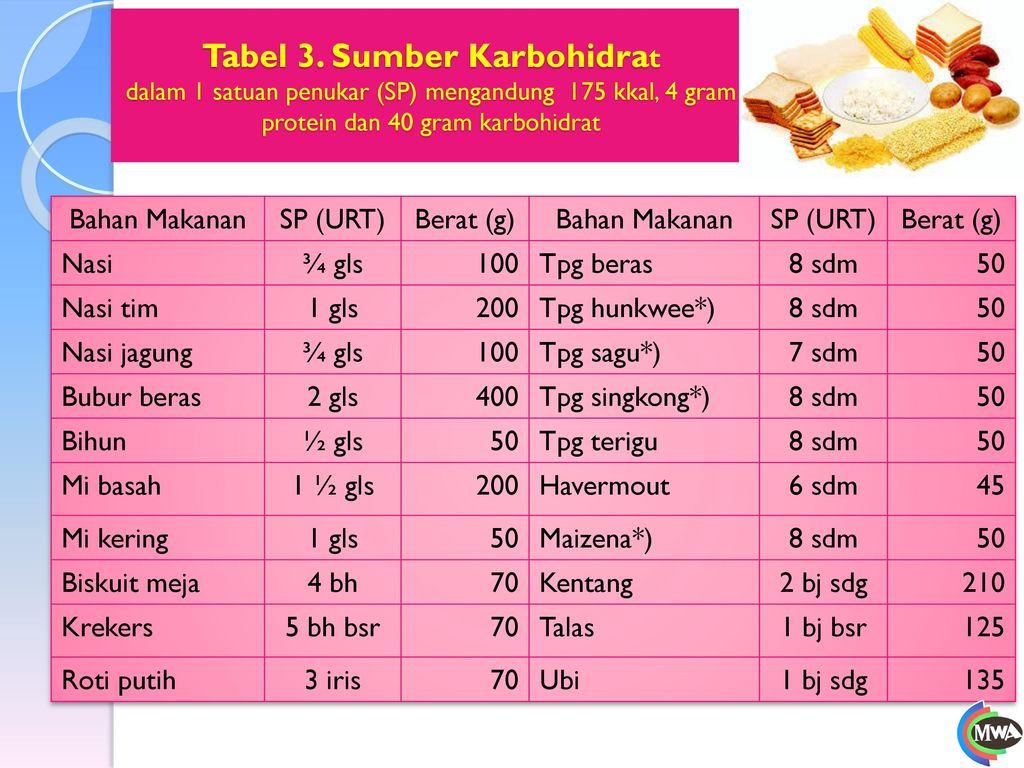 Tabel 3. Sumber Karbohidrat dalam 1 satuan penukar (SP) mengandung 175 kkal, 4 gram protein dan 40 gram karbohidrat