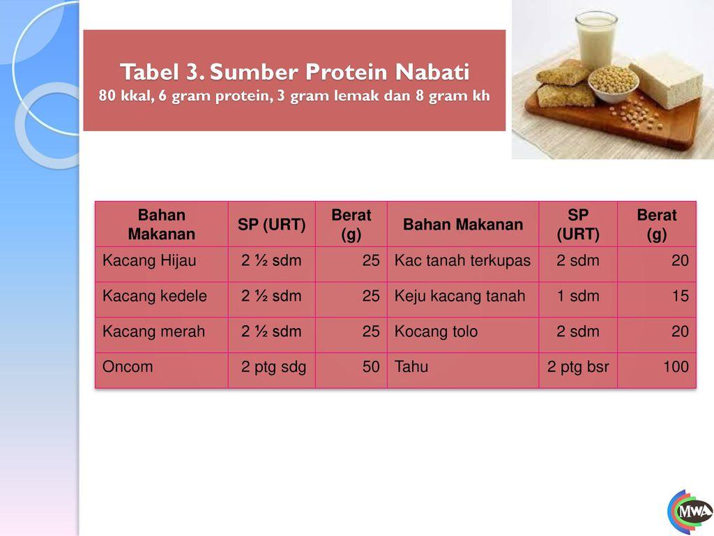 Tabel 3. Sumber Protein Nabati 80 kkal, 6 gram protein, 3 gram lemak dan 8 gram kh