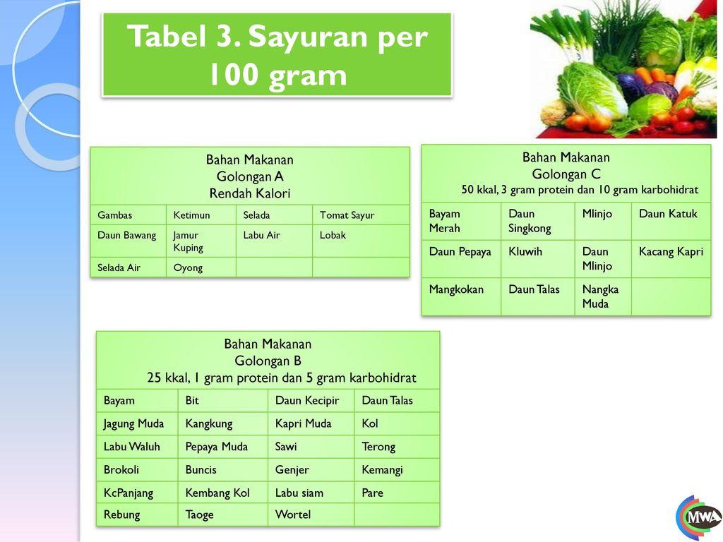 Tabel 3. Sayuran per 100 gram Bahan Makanan Bahan Makanan
