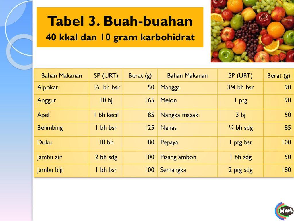 Tabel 3. Buah-buahan 40 kkal dan 10 gram karbohidrat