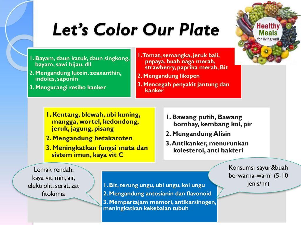 Let's Color Our Plate 1. Bayam, daun katuk, daun singkong, bayam, sawi hijau, dll. 2. Mengandung lutein, zeaxanthin, indoles, saponin.