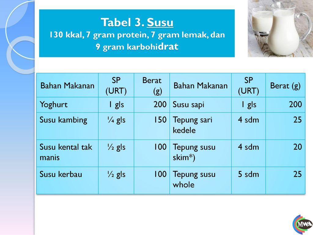 Tabel 3. Susu 130 kkal, 7 gram protein, 7 gram lemak, dan 9 gram karbohidrat