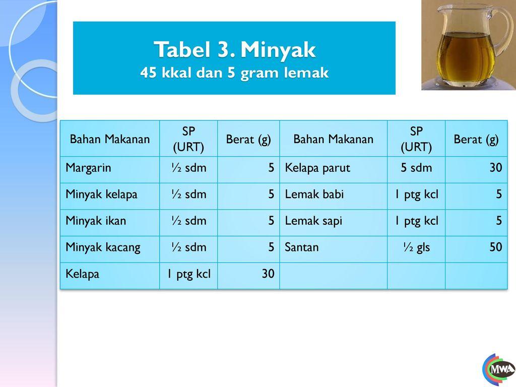 Tabel 3. Minyak 45 kkal dan 5 gram lemak