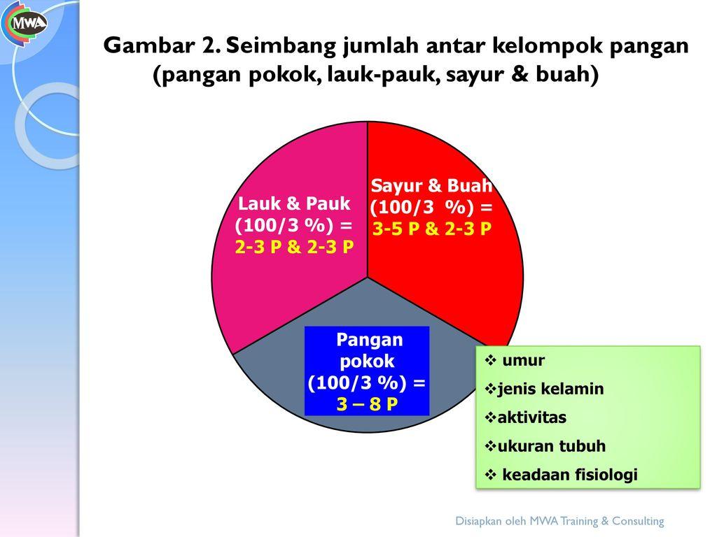 Gambar 2. Seimbang jumlah antar kelompok pangan (pangan pokok, lauk-pauk, sayur & buah)